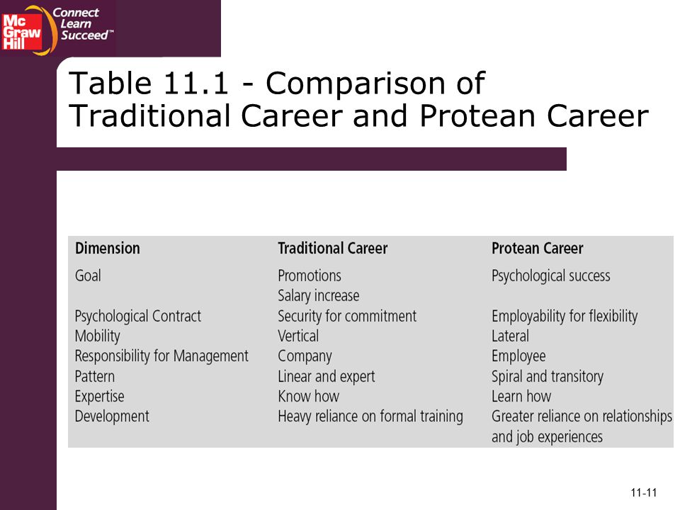 Table Comparison of Traditional Career and Protean Career