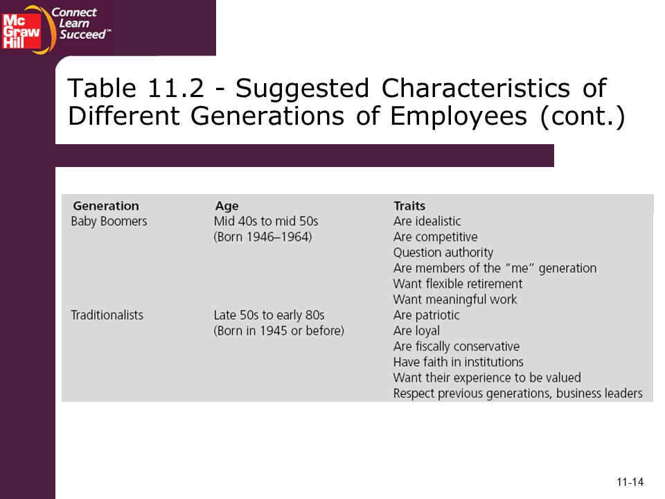 Table Suggested Characteristics of Different Generations of Employees (cont.)