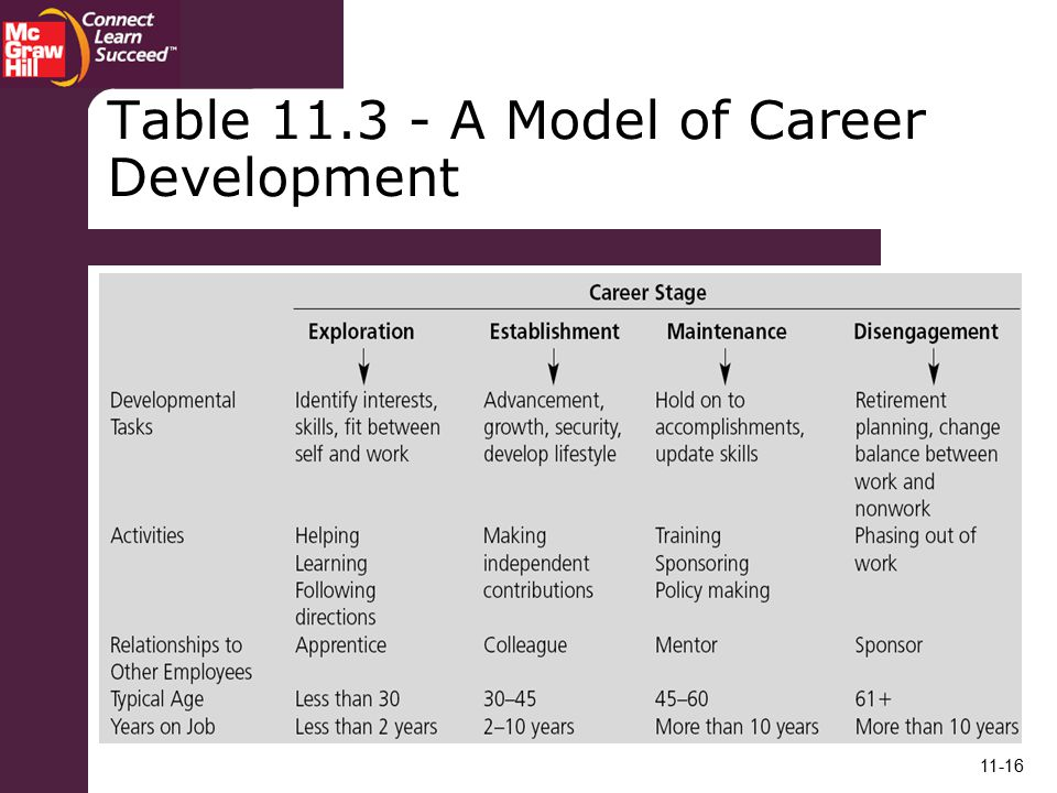 Table A Model of Career Development