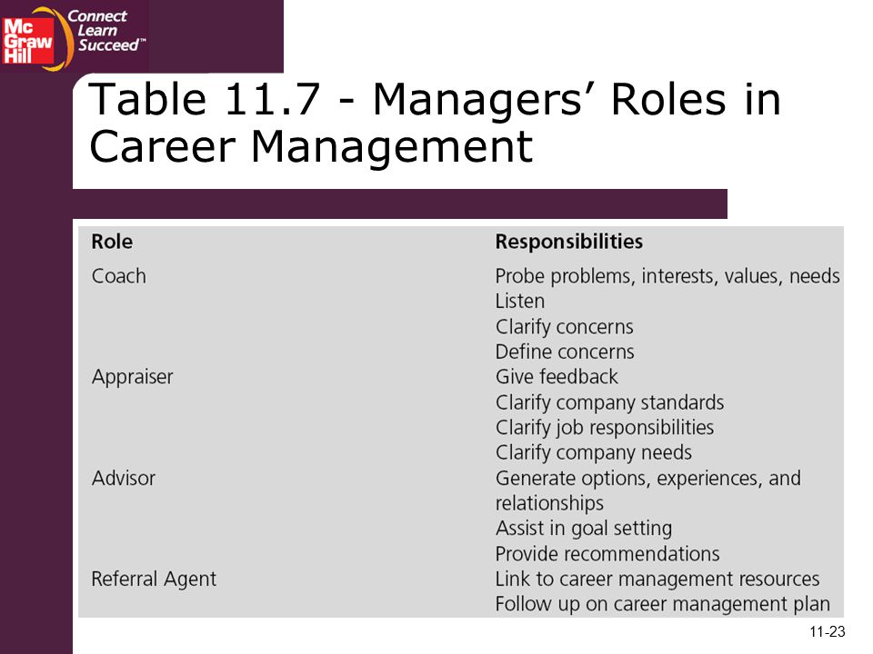 Table Managers' Roles in Career Management