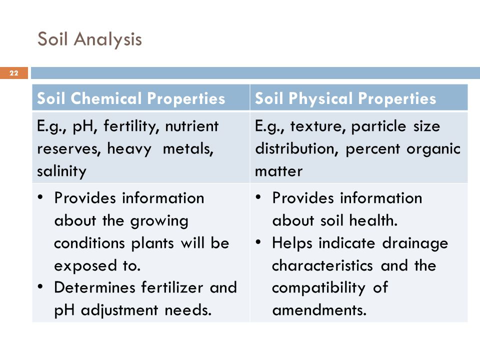 Soil Chemical Properties Analysis