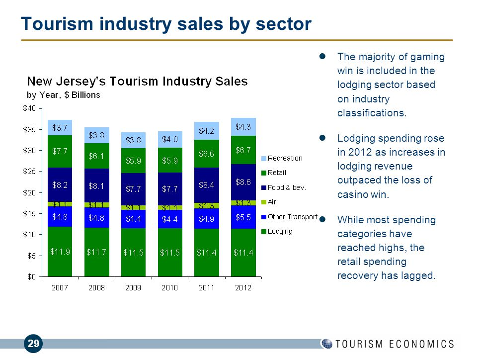 Classification of Hospitality Industry Based on Nature of Tourism