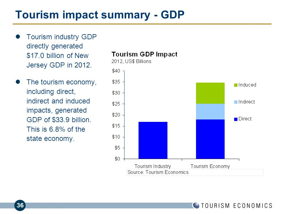 tourism industry as the economic generator