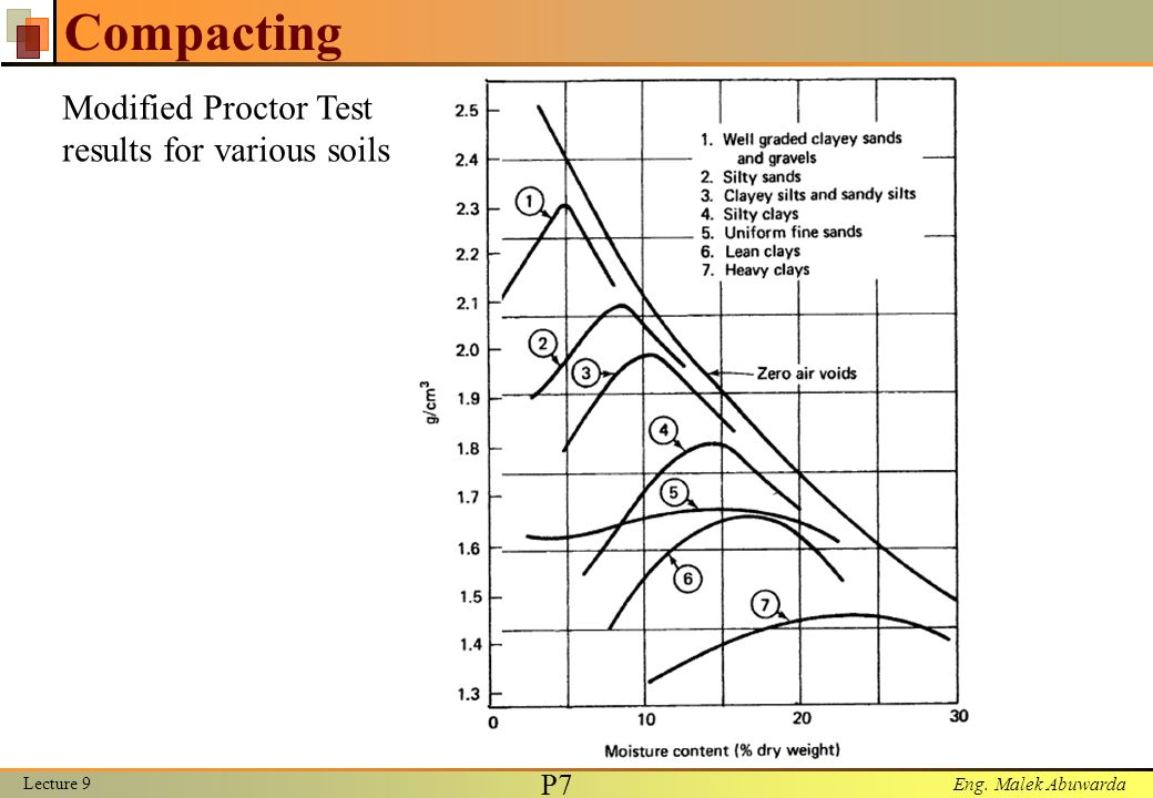 Construction methods lecture 9 compacting lecture ppt for 90 soil compaction