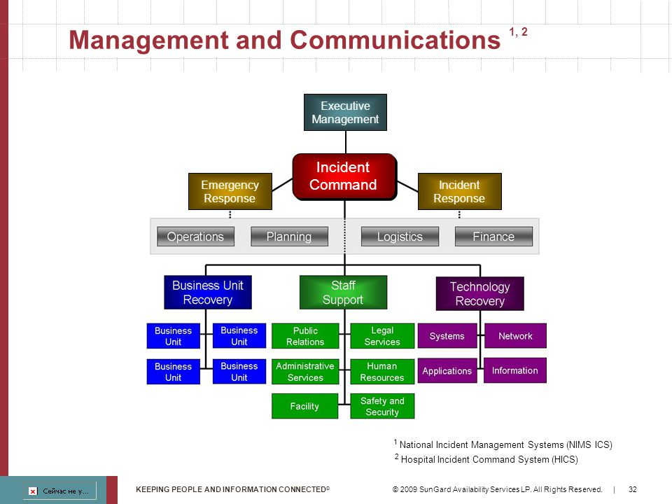 Implementing A Business Continuity Capability Ppt Download