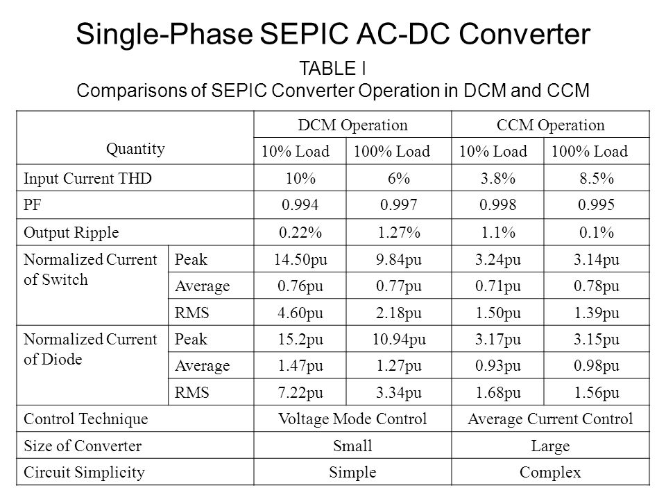 Seminar On Improved Power Quality Ac Dc Converters With
