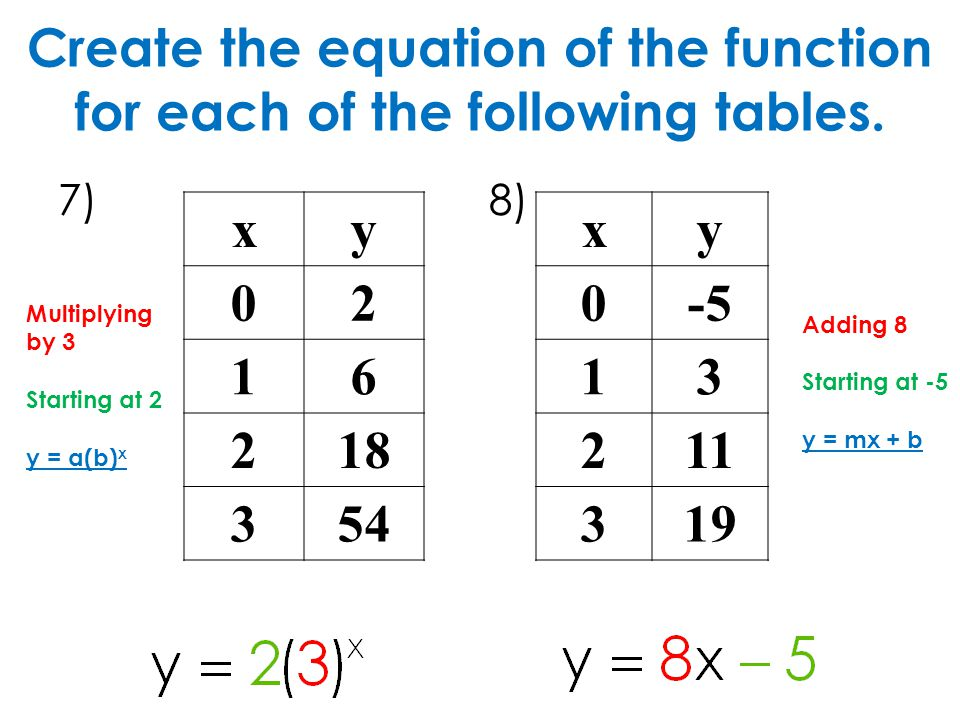 Create the equation of the function for each of the following tables.