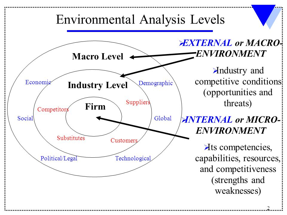 microenvironment and macro environment in marketing