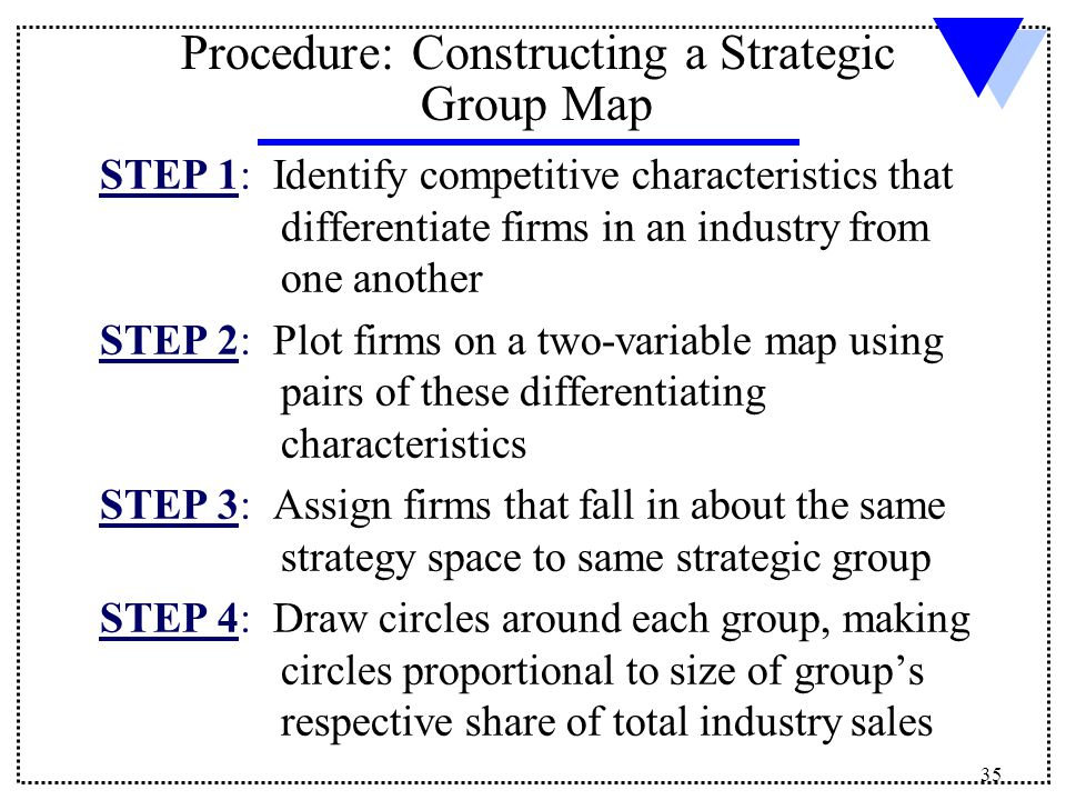 strategic thinking in construction