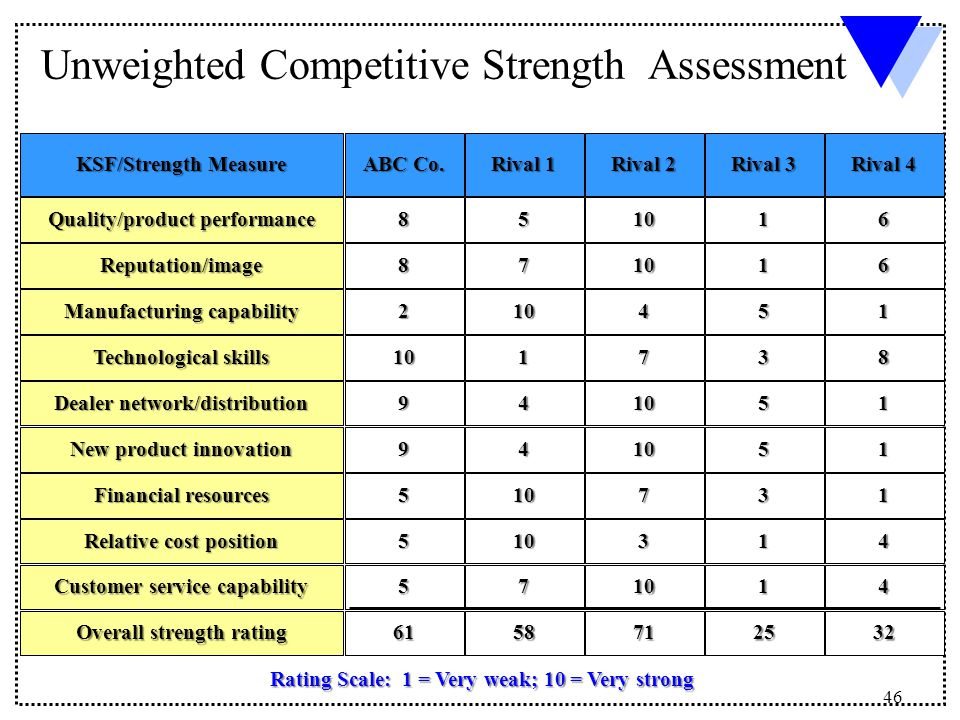 competitive strength assessment Weighted competitive strength assessment chipotle operates in a highly competitive industry, in which they compete both with other fast casual restaurants, as well as less directly with fast.