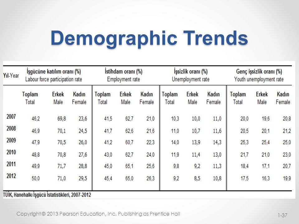 demographic trends in the united states The trend in the united states as a whole reveals a shrinking  even with rapid  population growth and changing demographics in terms of.