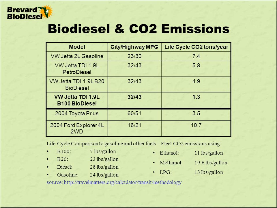 Why Biodiesel? Domestically produced (helps US farmers) - ppt video online download