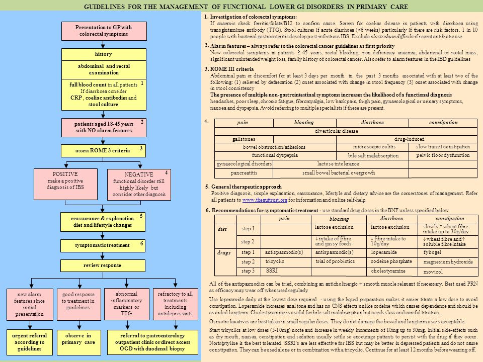 NICE guidelines february ppt download
