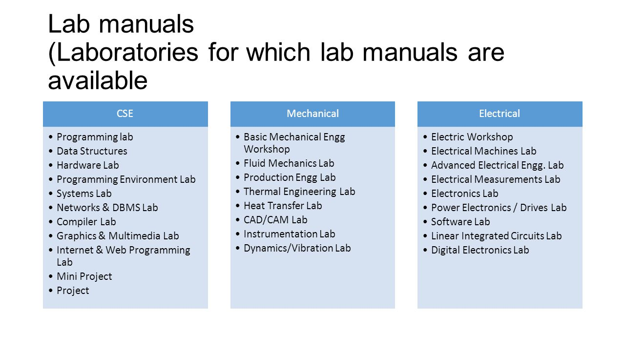 lab manual Building materials laboratory manual fall 2007 -2008 prepared by: b j farid.