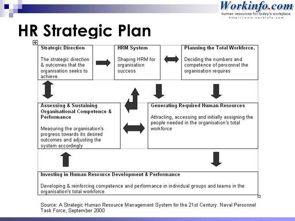 how is workforce plans related to business and hr strategies Responsibilities: leads the development of workforce plans to address enterprise business needs and align staffing for optimal efficiency develop and implement comprehensive and consistent strategies, tools, and processes related to workforce planning, workload forecasting, capacity & attrition management.