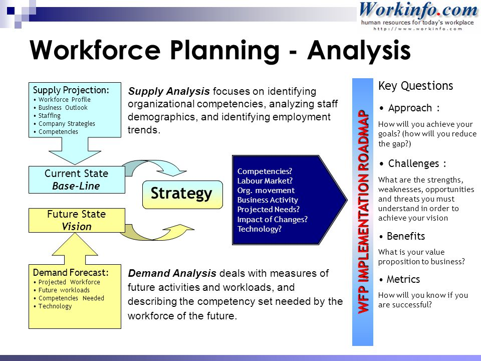 how is workforce plans related to business and hr strategies When business owners and managers formulate business plans and strategies, they often leave out an important component of these plans human resources staff are often not consulted nor invited to.