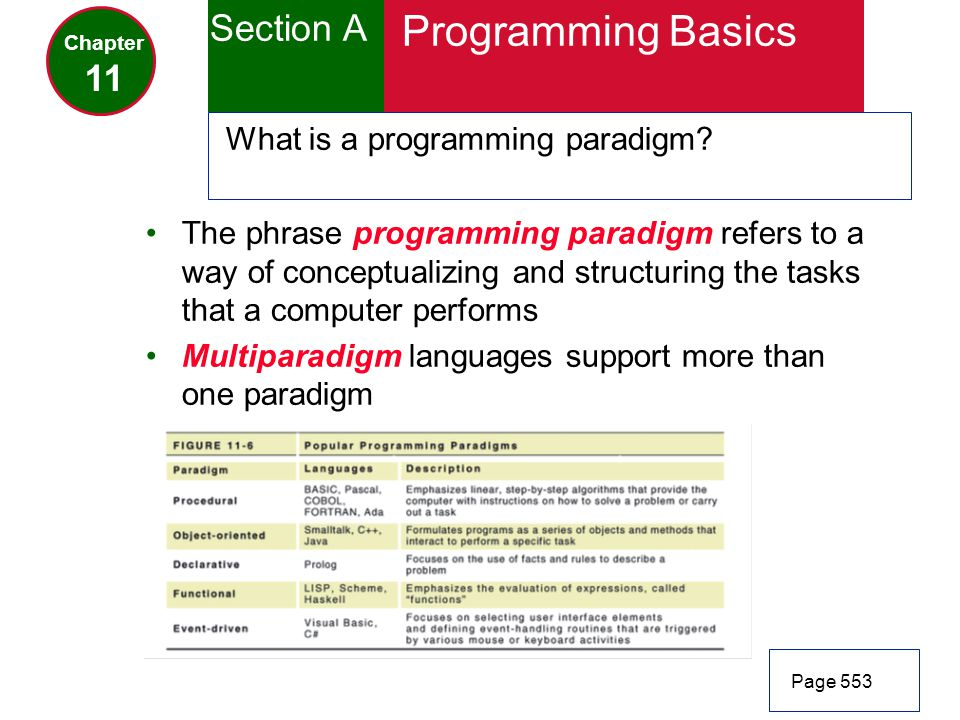 Programming Basics Section A 11 What is a programming paradigm