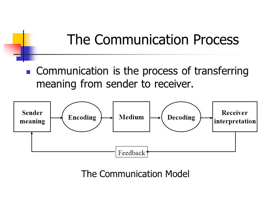 communication and processes Studying the communication process is important because you coach, coordinate, counsel, evaluate, and supervise throughout this process.