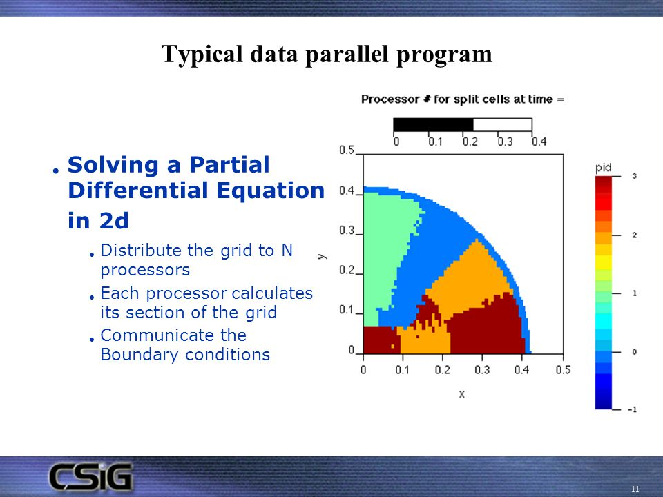 Typical data parallel program