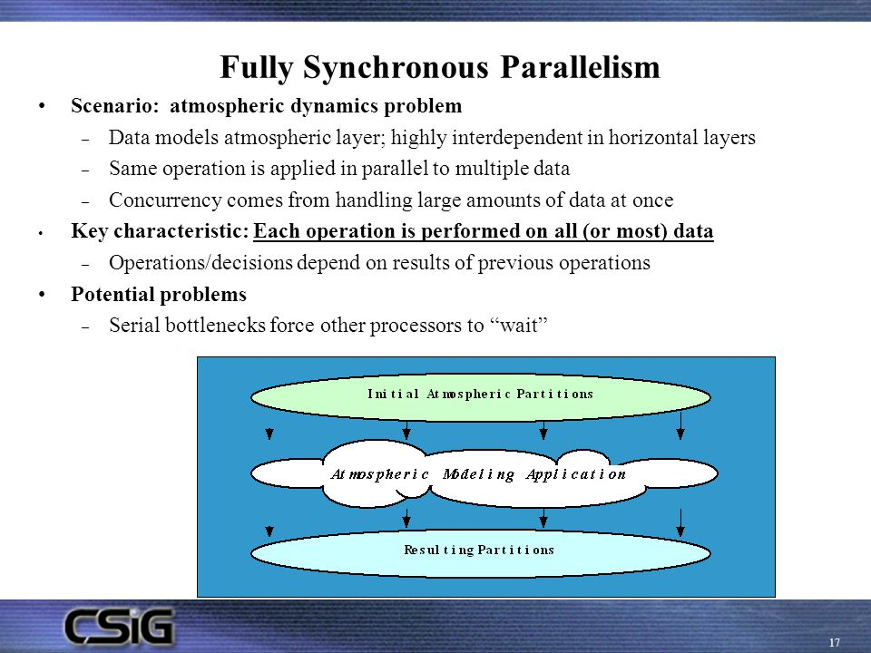 Fully Synchronous Parallelism