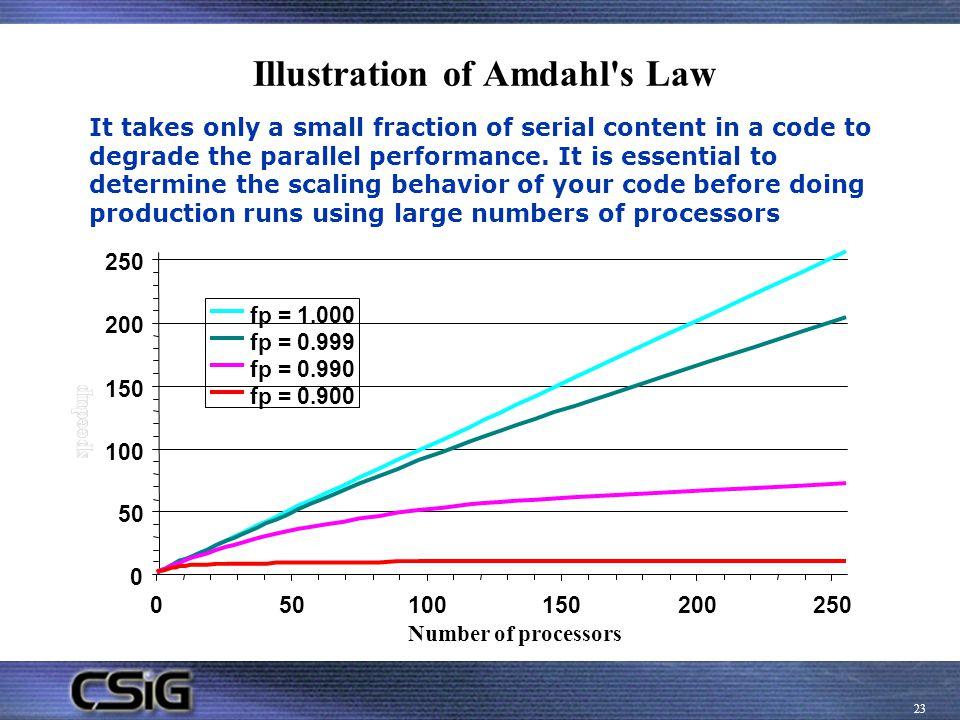 Illustration of Amdahl s Law