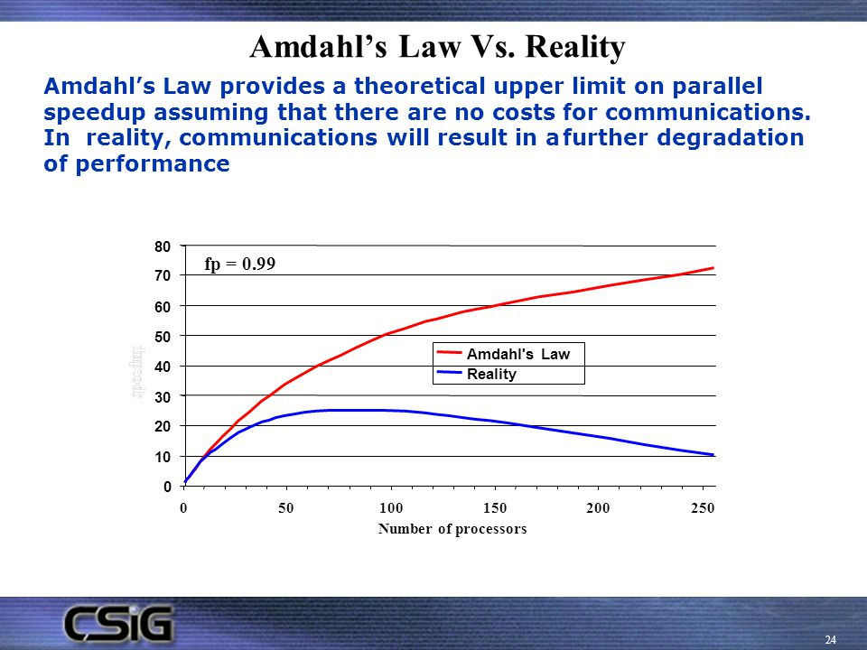 Amdahl's Law Vs. Reality