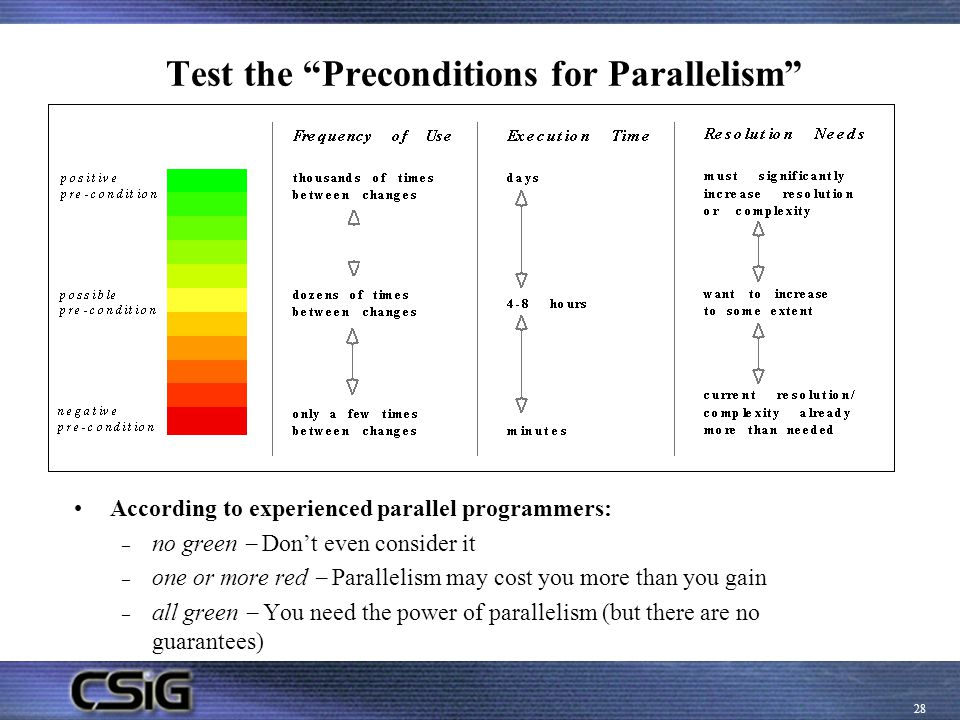 Test the Preconditions for Parallelism