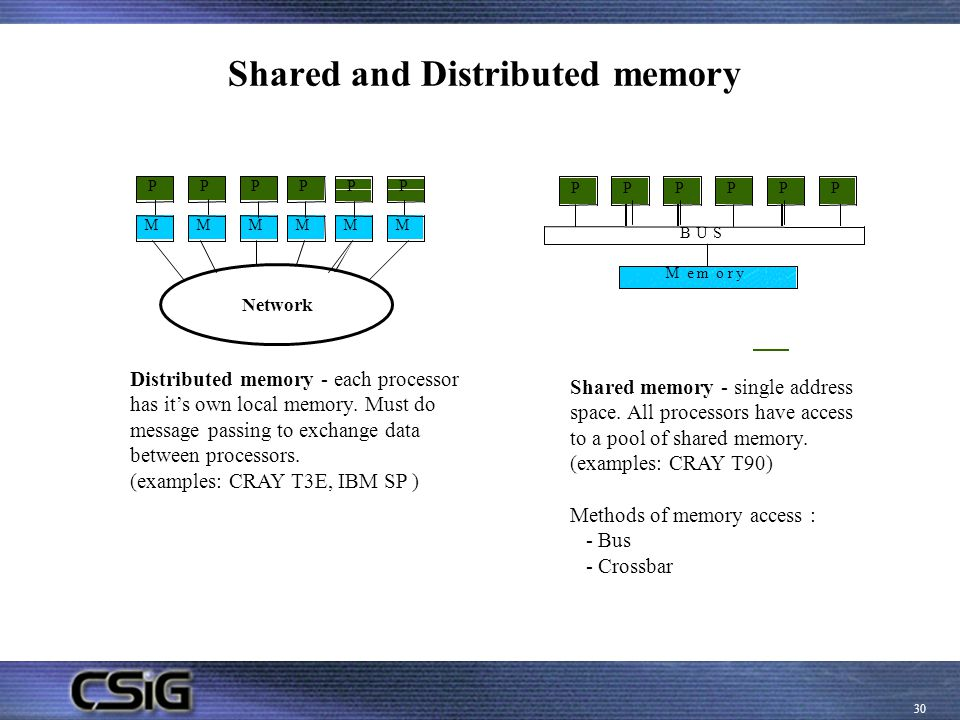 Shared and Distributed memory