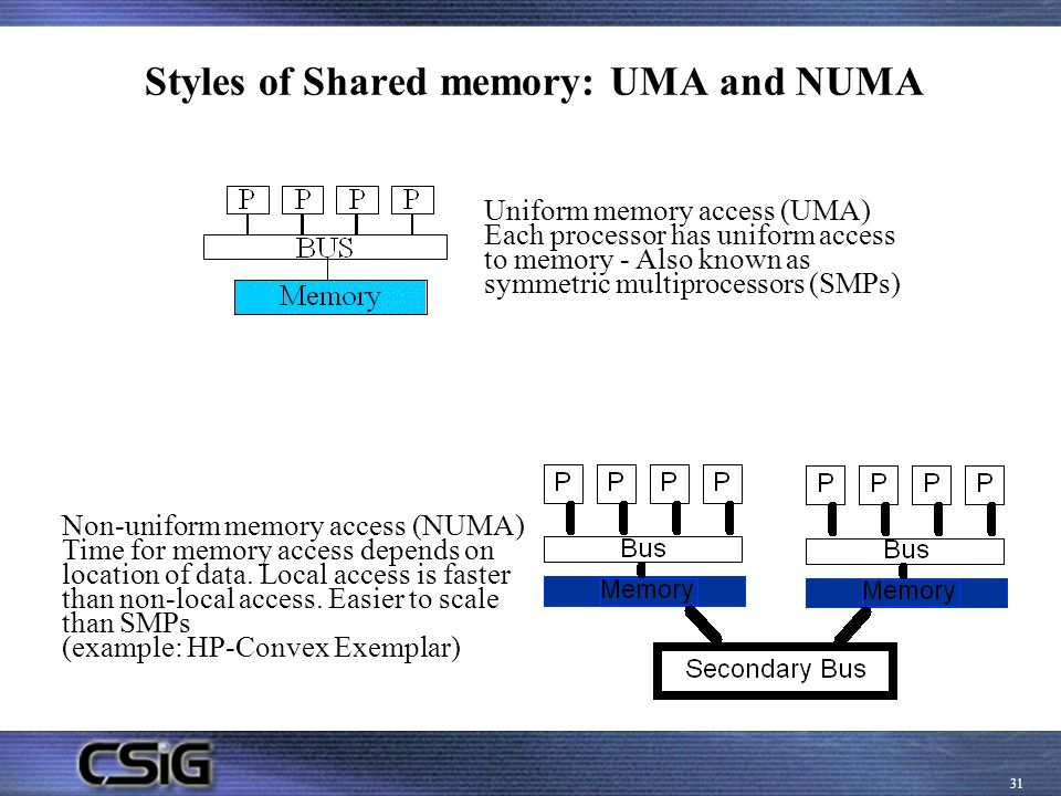 Styles of Shared memory: UMA and NUMA