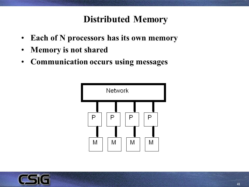 Distributed Memory Each of N processors has its own memory