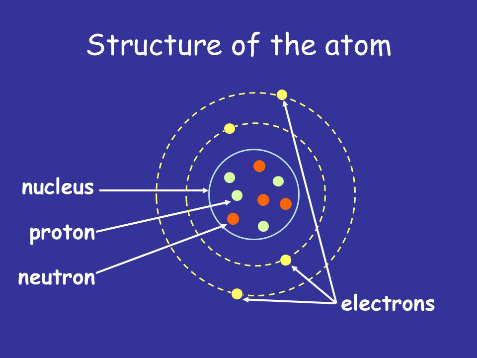 In Unit 4 We Will Learn About Energy From The Nucleus And