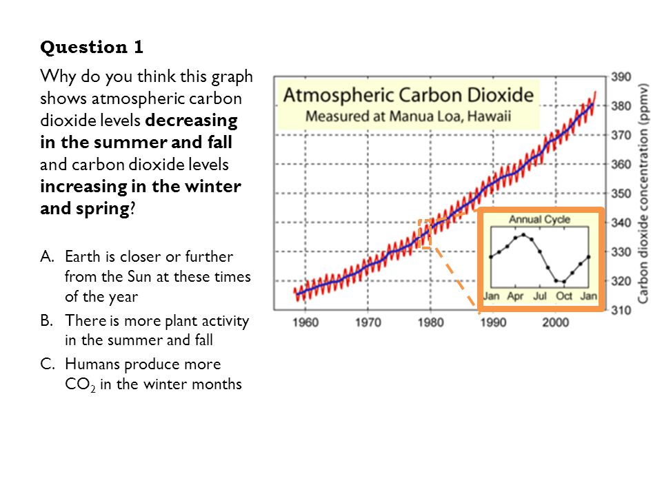 an analysis of carbon dioxide in the atmosphere Carbon dioxide is a major this analysis shows that there were about 280 parts per aerosols fall out of the atmosphere fairly rapidly, either dry.