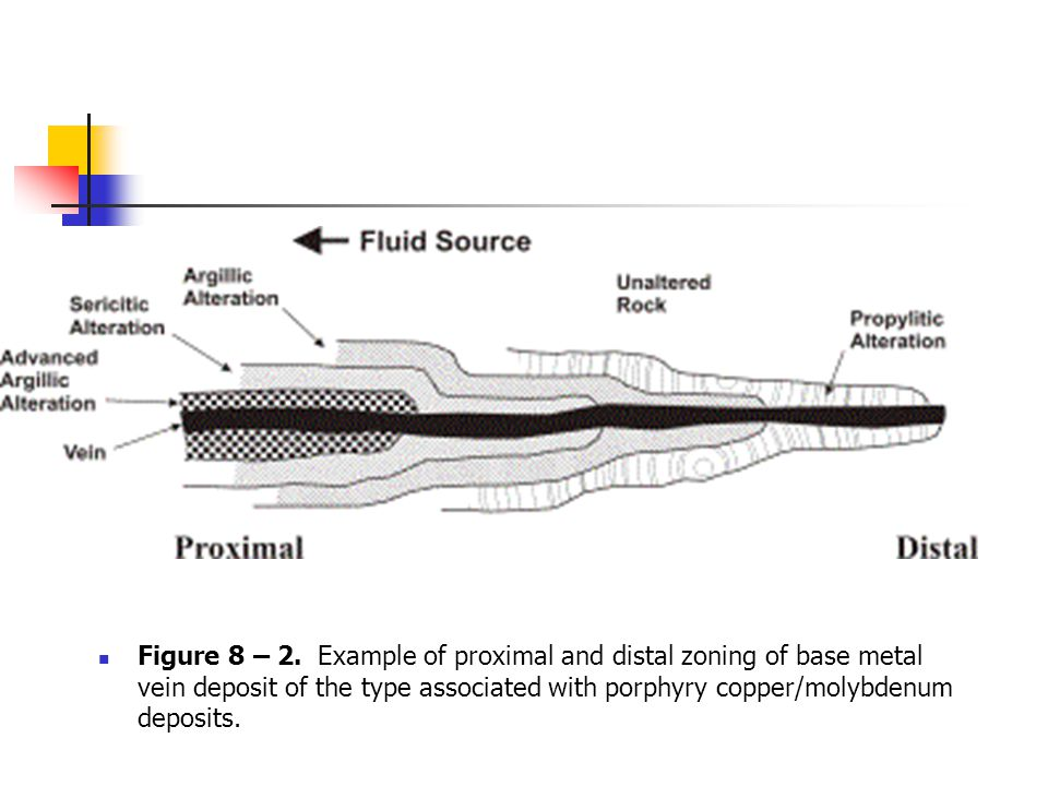 Figure 8 – 2. Example of proximal and distal zoning of base metal vein deposit of the type associated with porphyry copper/molybdenum deposits.