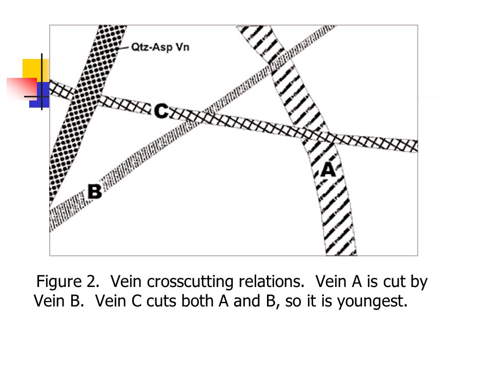 Figure 2. Vein crosscutting relations. Vein A is cut by Vein B