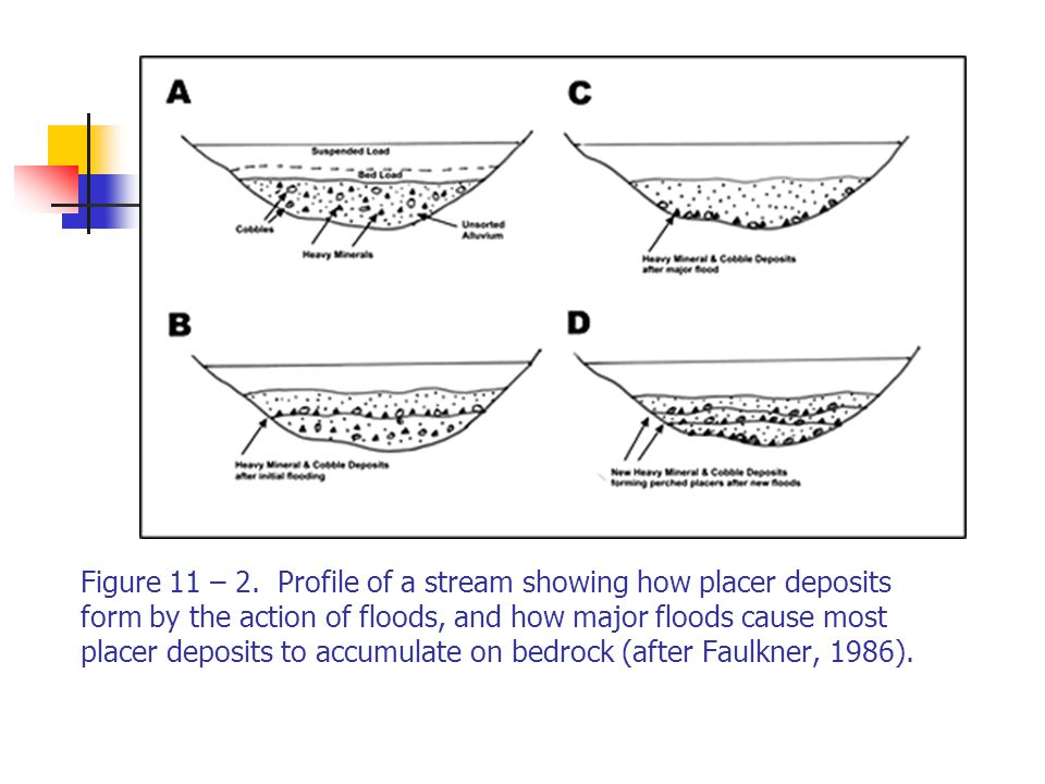 Figure 11 – 2. Profile of a stream showing how placer deposits form by the action of floods, and how major floods cause most placer deposits to accumulate on bedrock (after Faulkner, 1986).