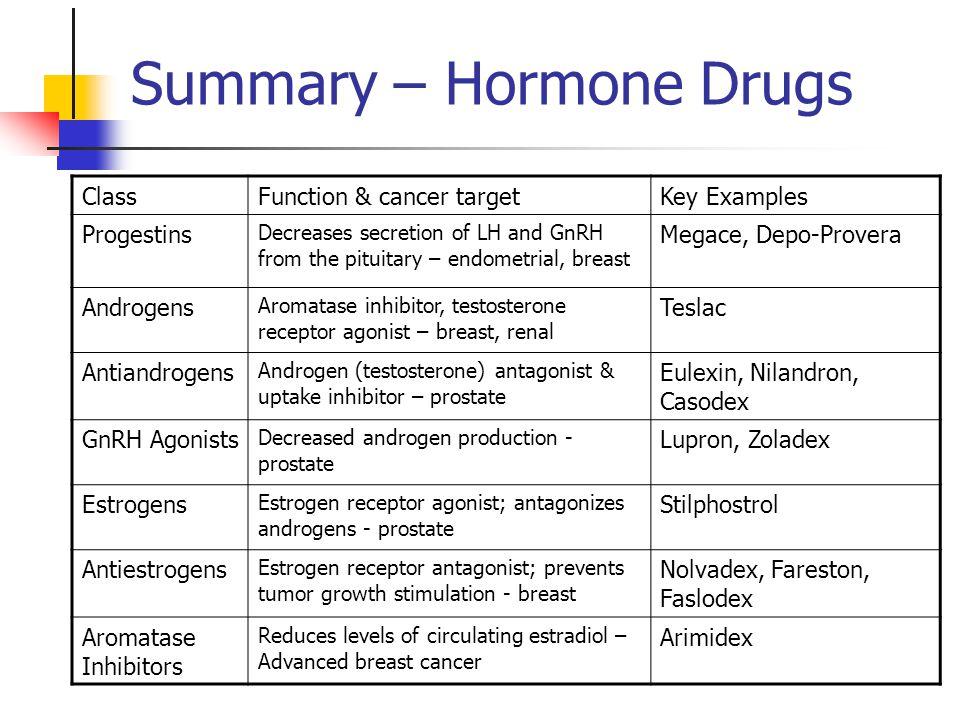 Hormones & Hormone Antagonists Chapter 40 - Katzung