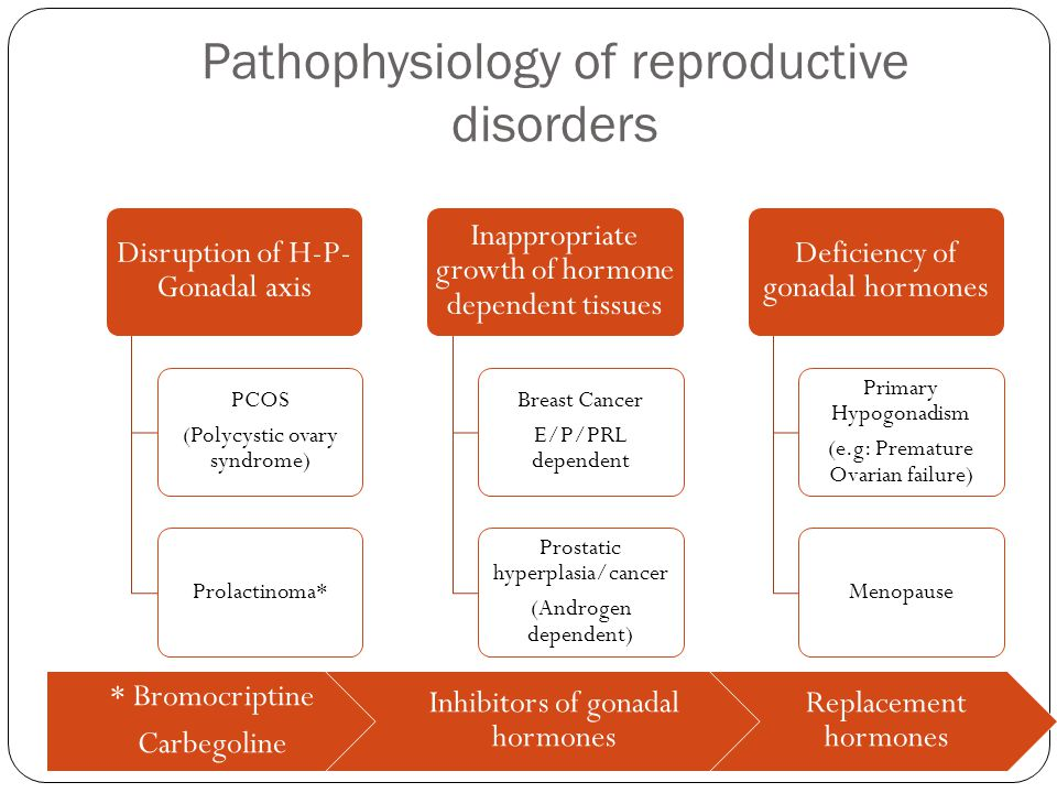 Pathophysiology of reproductive disorders