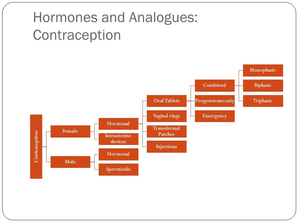 Hormones and Analogues: Contraception