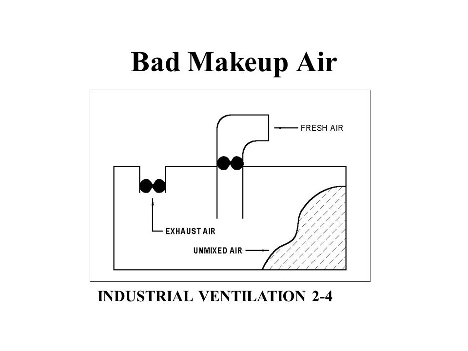 Industrial Ventilation Book : Industrial ventilation vs iaq ppt download