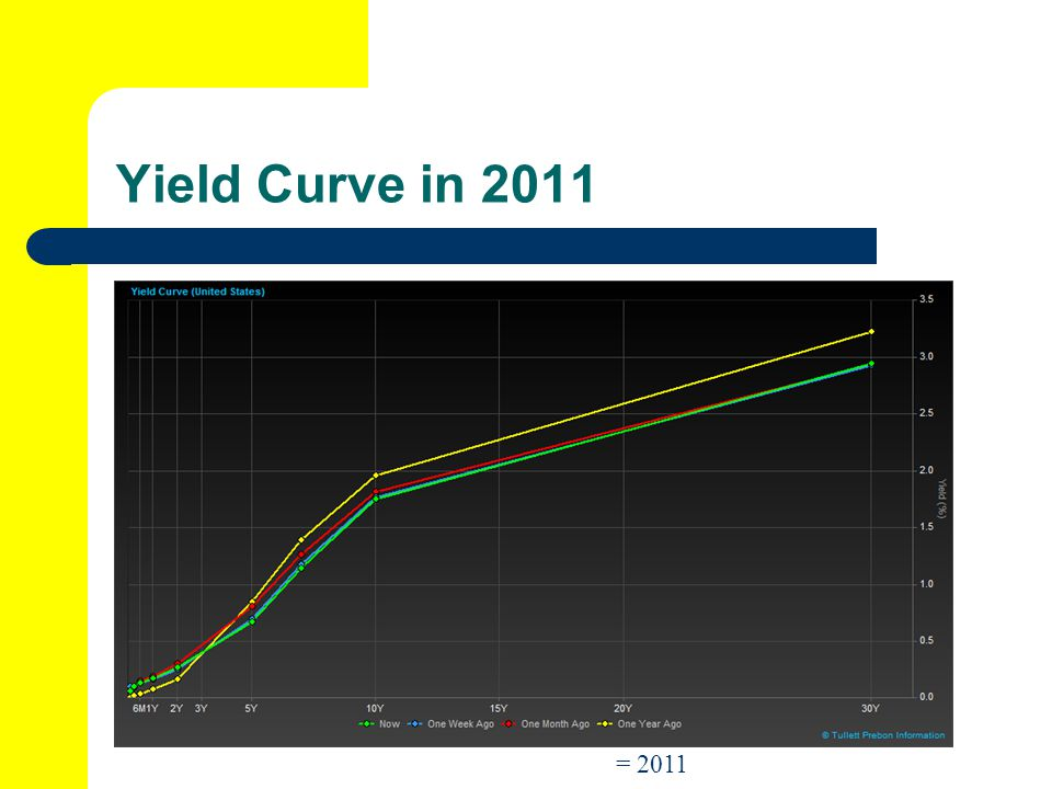 Yield Curve in 2011 = 2011