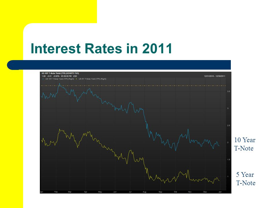 Interest Rates in 2011 10 Year T-Note 5 Year T-Note