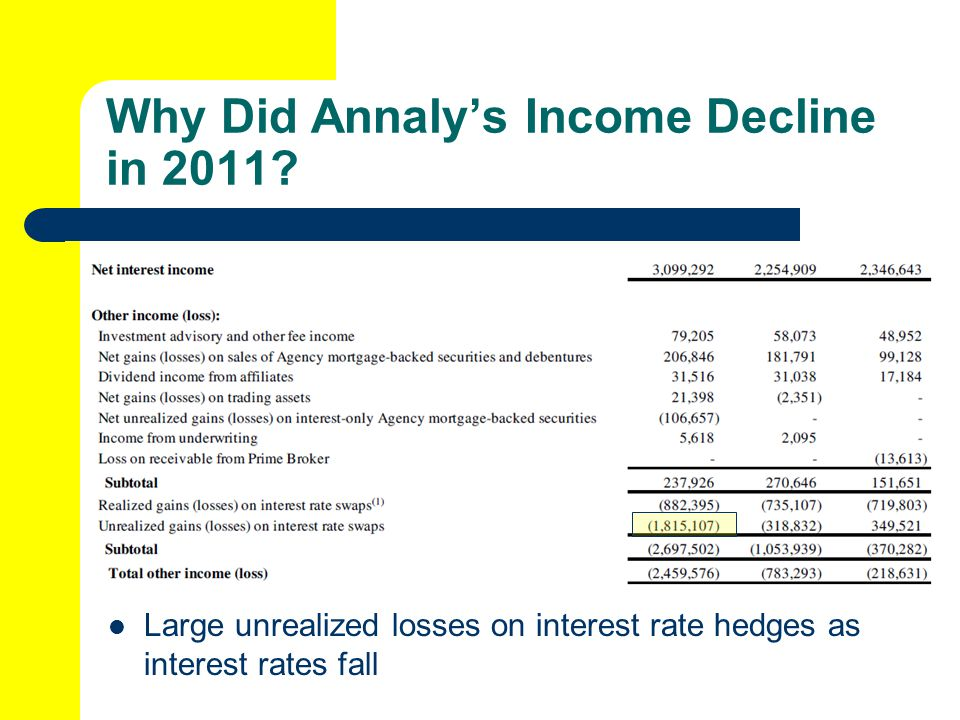 Why Did Annaly's Income Decline in 2011