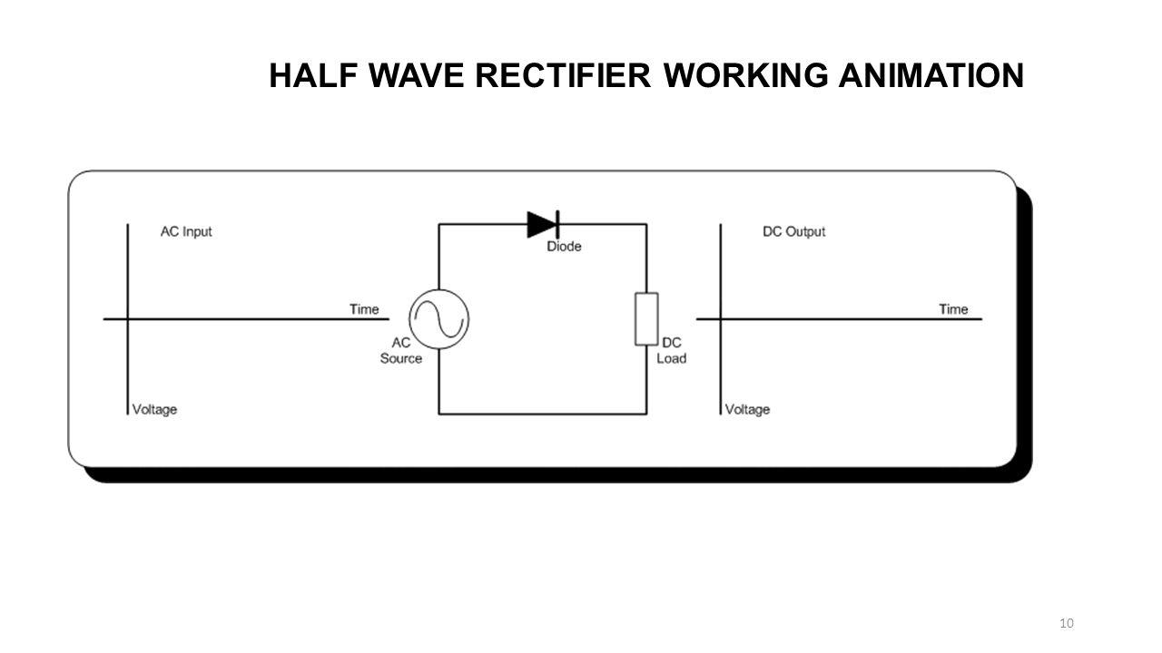 HALF WAVE RECTIFIER WORKING ANIMATION