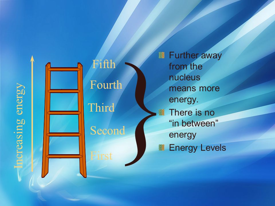 } Fifth Fourth Increasing energy Third Second First