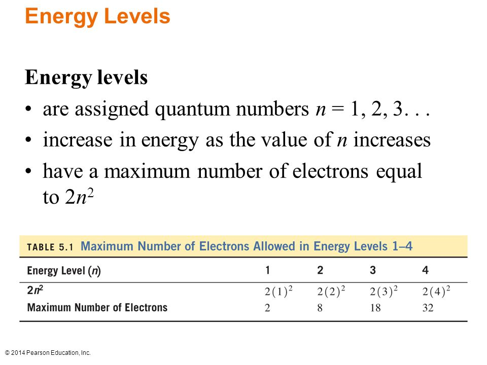 Chapter 5 electronic structure and periodic trends ppt download energy levels energy levels are assigned quantum numbers n 1 2 3 urtaz Image collections