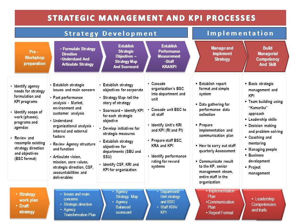 strategy is the direction and scope of an organisation The scope of a strategic review should be tailored to the specific opportunity or   analyses that are typically performed within an organisation.