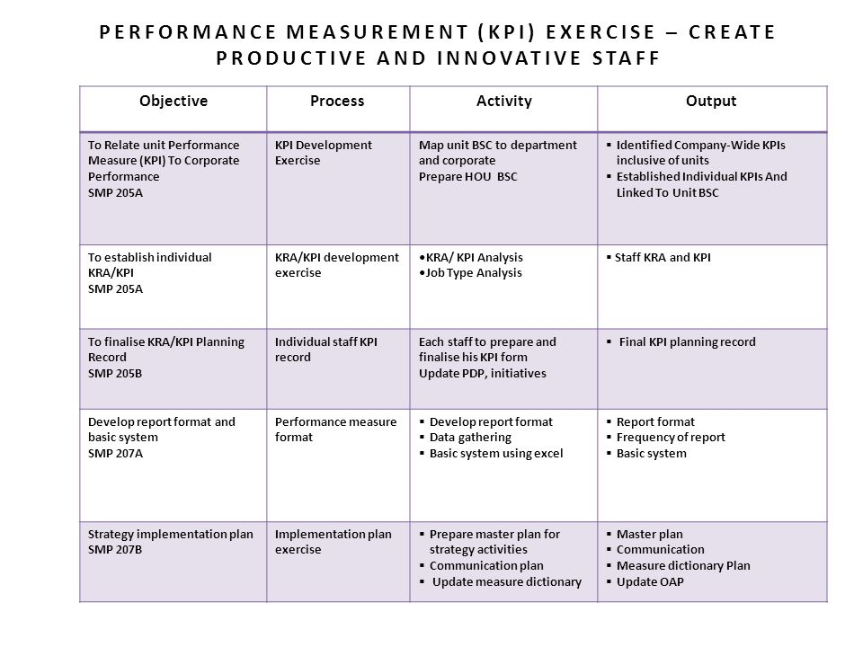 why is it necessary to develop kras and kpis