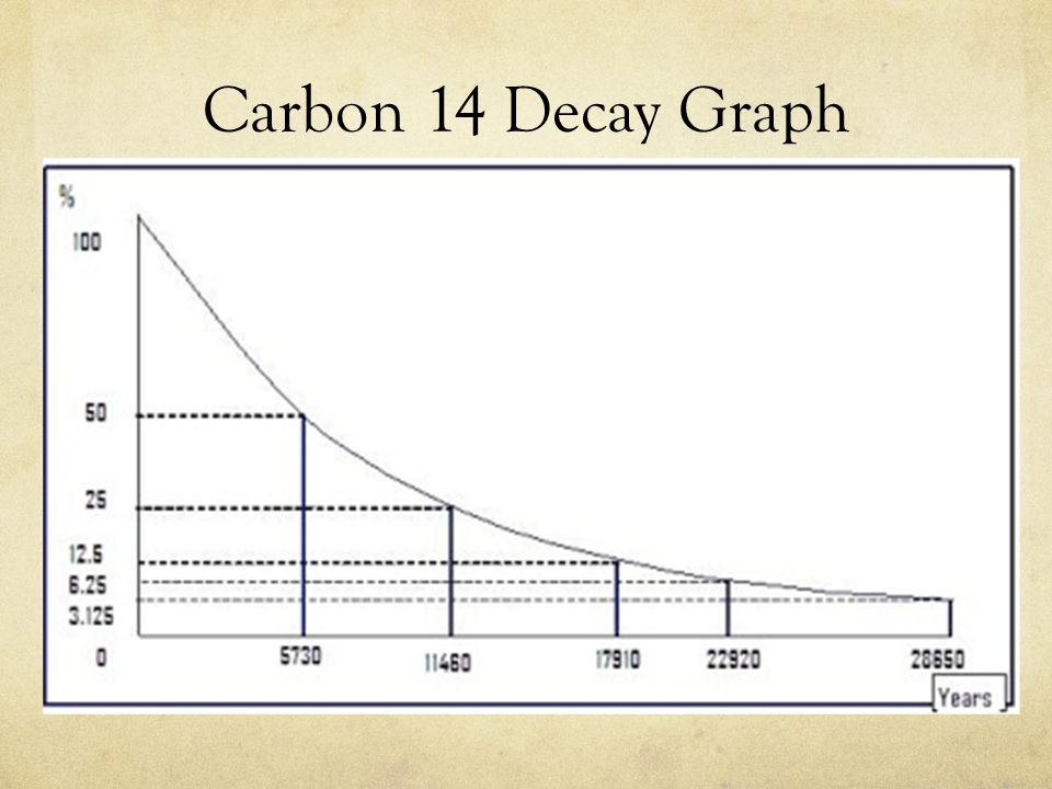 Radiocarbon dating graph