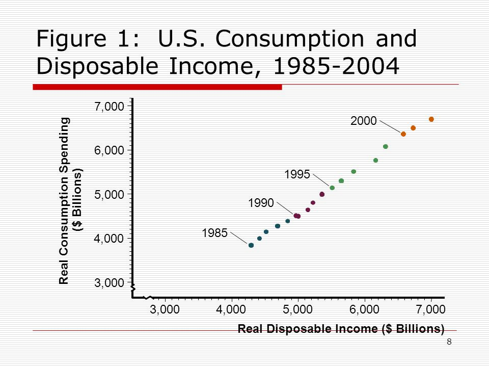 consumption and disposable income have what kind of relationship