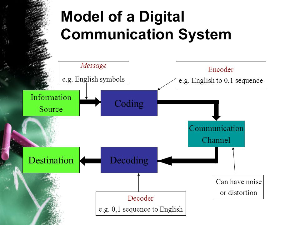 what is electronic theory of communication 1robert zmud was the accepting senior editor for this paper communication  richness in electronic mail: critical social theory and the contextuality.